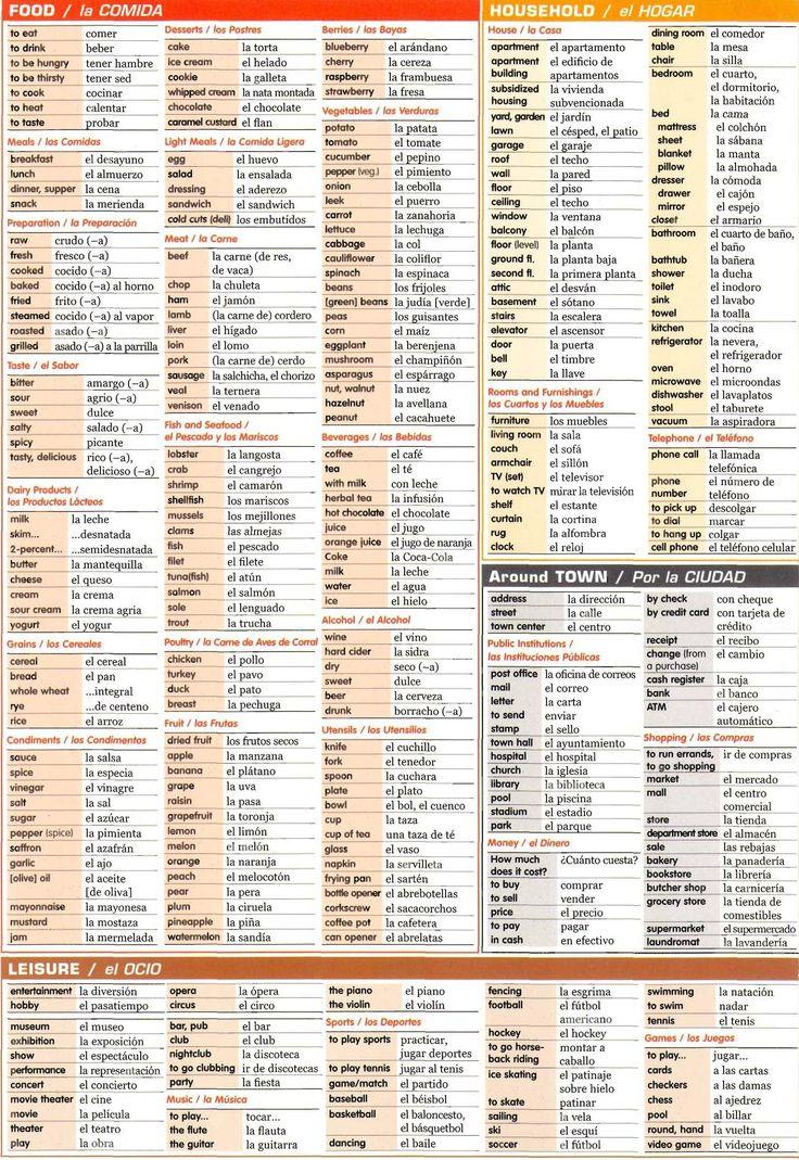 Spanish grammar chart-Food, household, around town, and leisure