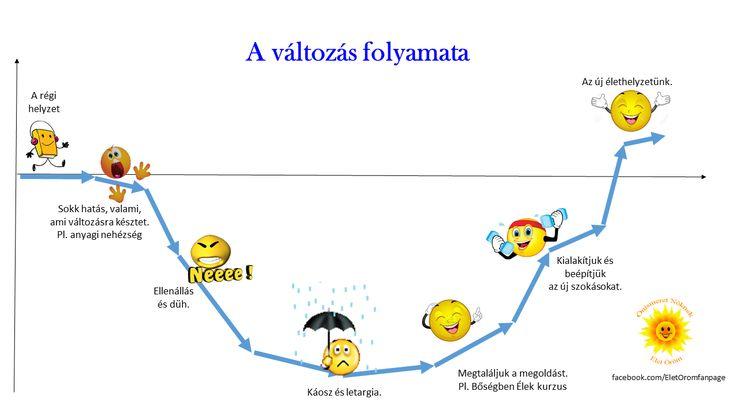 A változás jó, a változás az élet része! Mindig előre visz, mindig jobbításra sarkall! smile hangulatjel Ha ellen állsz, akkor fájni fog, ha tudatosan belemész, akkor nyerni. * A Bőségben Élek online kurzusra már csak holnapig tudsz jelentkezni >> http://bit.ly/bőségben_élek /az árát Te mondod meg ;)/