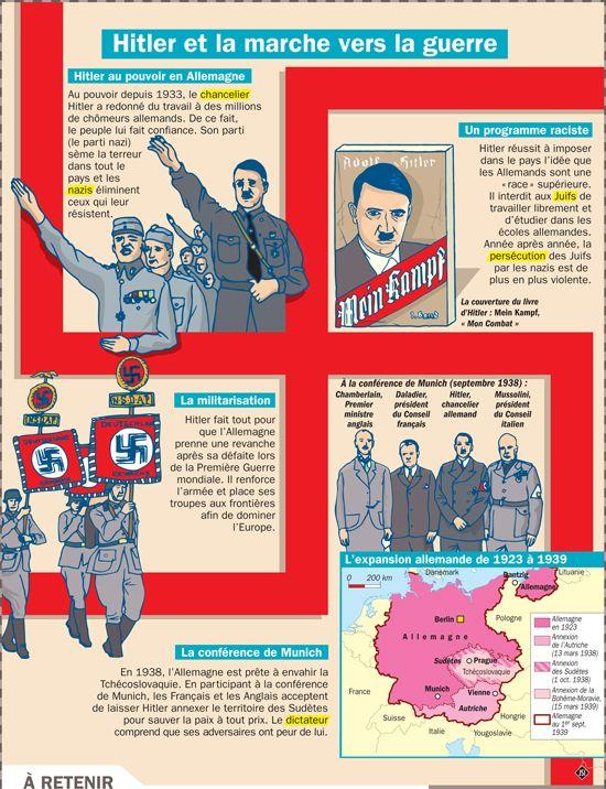 Fiche exposés : Hitler et la marche vers la guerre