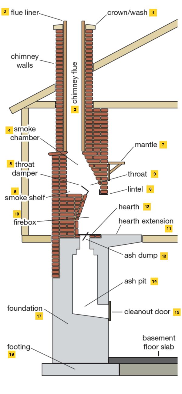 Anatomy of a Chimney There's far more to chimneys than meets the eye. While the average home owner is only vaguely familiar with the contents that extend beyo