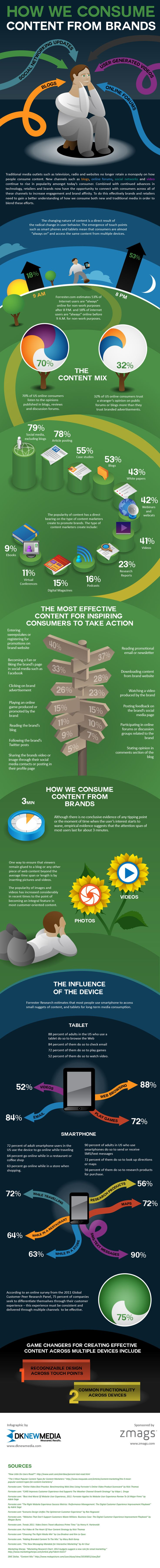 Make sure the top 3 are in you marketing plan in 2013...How Do We Consume Content From Brands? [INFOGRAPHIC]