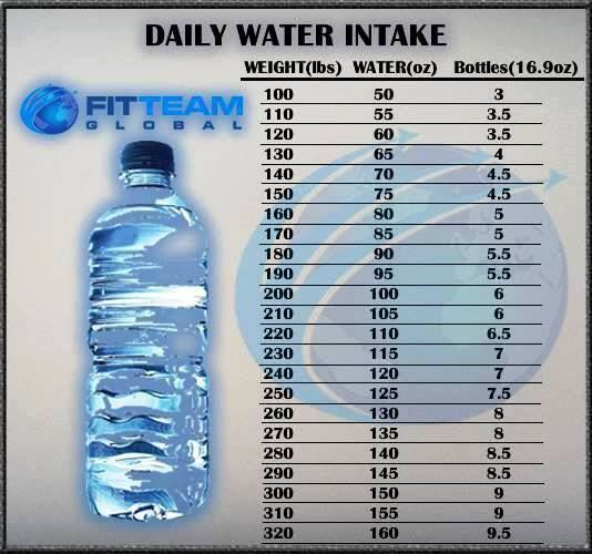 fitteam fit water intake chart by weight