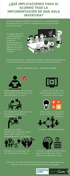Infografía. ¿Qué implicaciones para el alumno trae la implementación de una aula invertida?