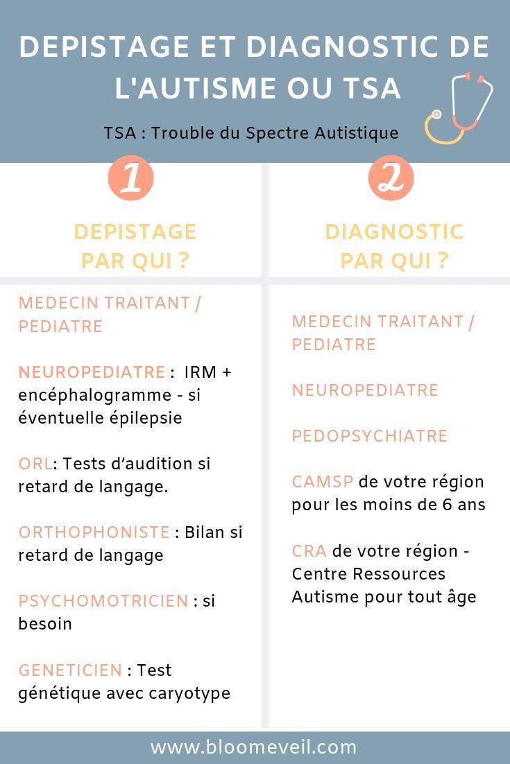 Le Parcours Medical De L Enfant Autiste Prises En Charge Et Diagnostic Enfant Autiste Autiste Outils Pour Enfants