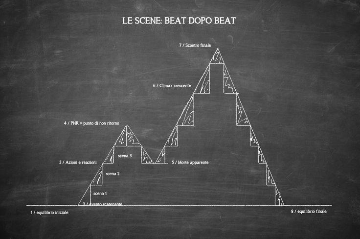 La composizione delle scene