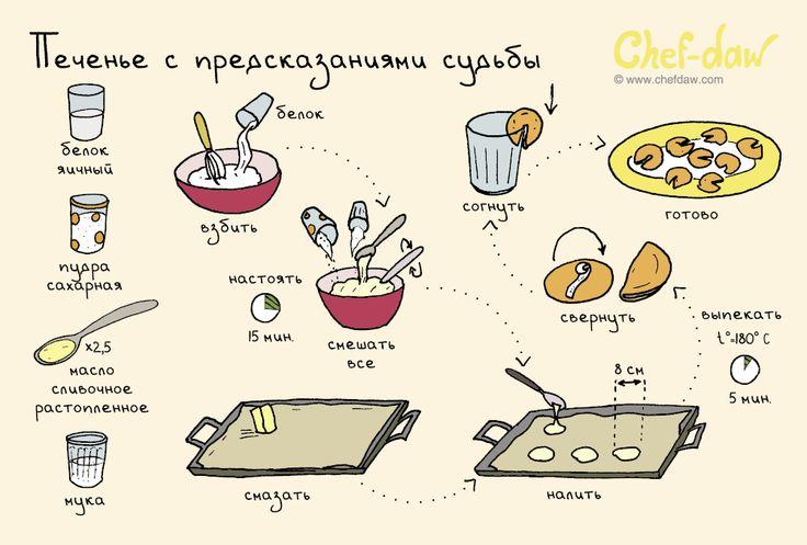Печенье с предсказанием судьбы - chefdaw