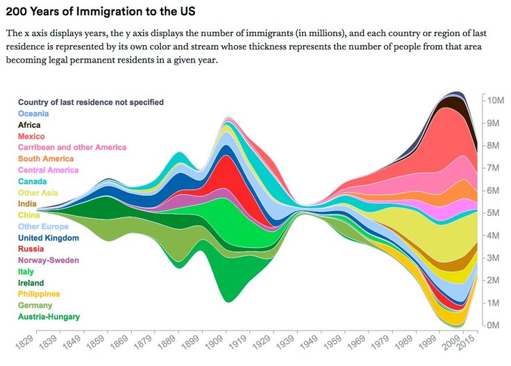 200 Years Of Us Immigration Data Put Trump S Ban Into Context