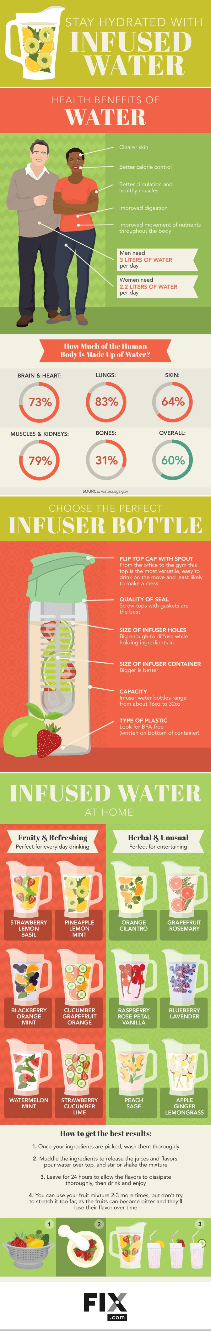 Drinking water is important for your health, so stay hydrated all year round with these delicious new infused water recipes!