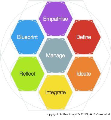 18 best The ARTe of Enterprise Design images on Pinterest Design - new blueprint architecture enterprise
