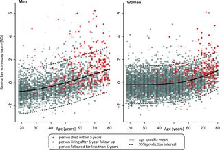 PLOS Medicine: Biomarker Profiling by Nuclear Magnetic Resonance Spectroscopy for the Prediction of All-Cause Mortality: An Observational St...