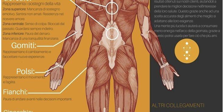 Ecco come le emozioni negative influiscono sul tuo corpo