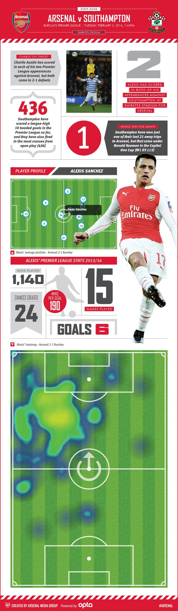 Stats Zone - Southampton (h). Our pre-match graphic has match facts and a closer look at Alexis' Premier League form this season.
