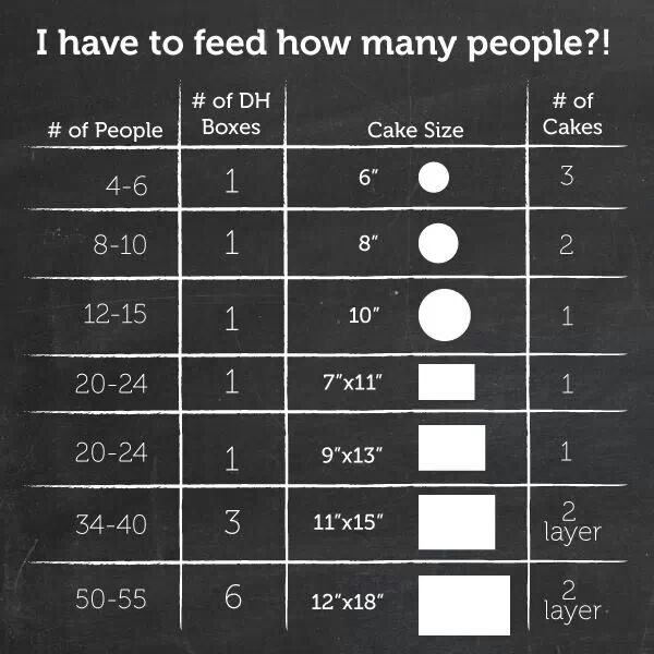 How big of cake for how many people-