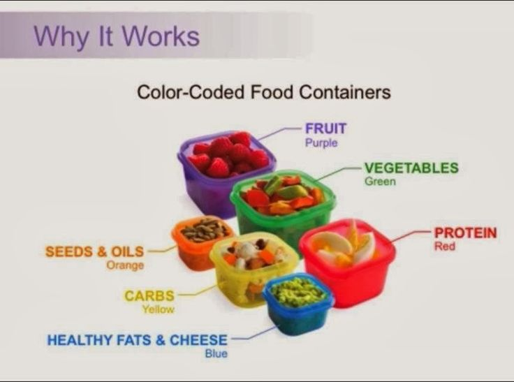 Color Coded Food Containers on the 21 Day Fix show how to use Portion Control.  Lose Up To 15 lbs in 21 Days
