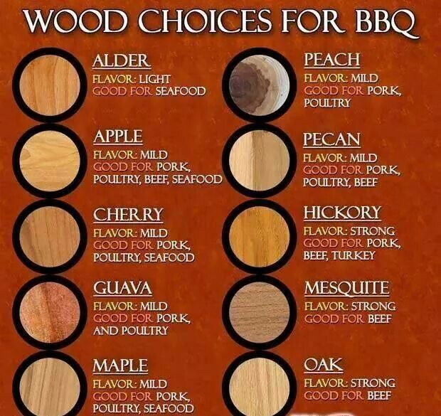 Image result for smoking wood chart