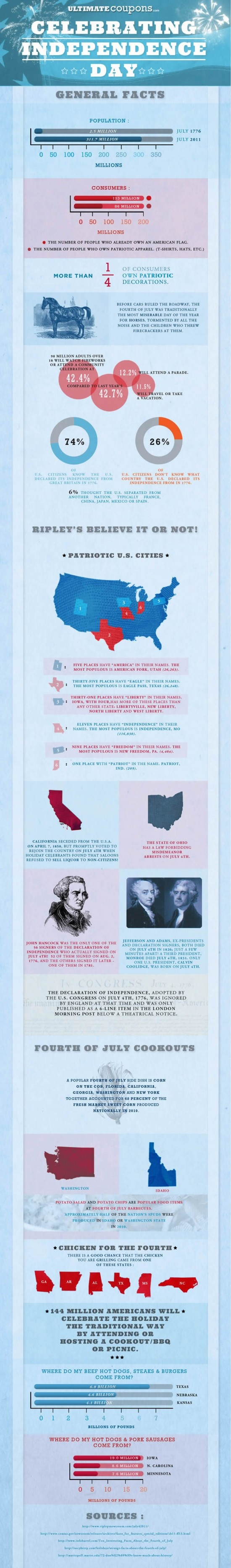 Random facts about the 4th of July