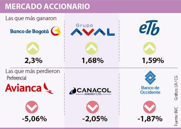 Banco de Bogotá, la mejor de la BVC con un avance de 2,3%