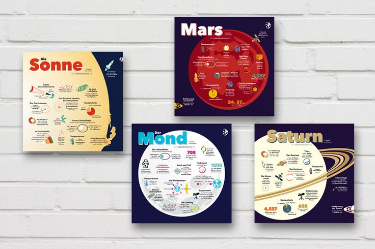 Lernposter über unser Sonnensystem: Sonne, Mond, Mars und Saturn