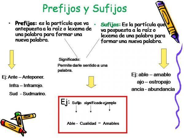 Prefijos Y Sufijos Ejemplos Qué Son Prefijos Y Sufijos Definición Fácil Prefijos Y Sufijos Prefijos Sufijos