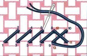Una imagen vale mas que mil puntos de cruz!!!¿Verdad? La técnica del punto de cruz consiste en hacer pequeñas cruces con hilo en una tela Ai...