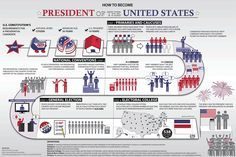 Helpful Infographic for the Presidential Election Process in the United States