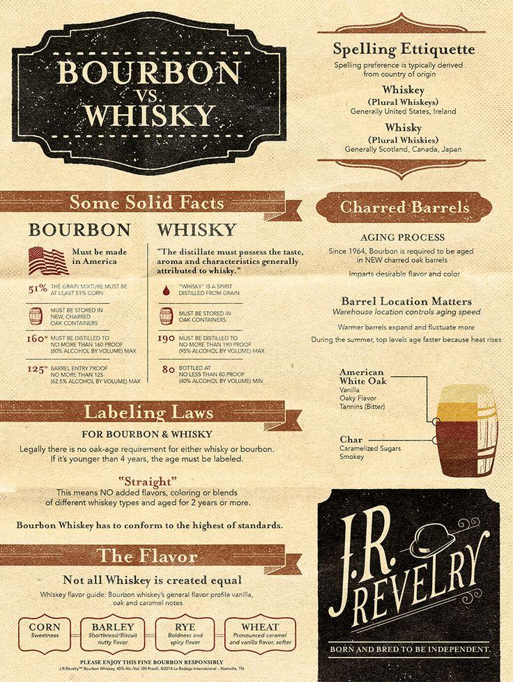 J.R. Revelry Bourbon 101 via @samsteiner