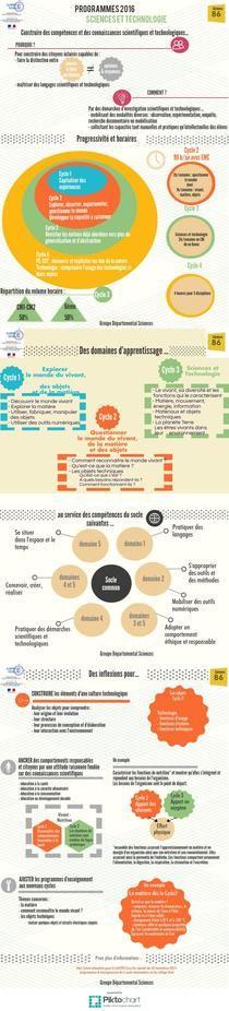 Fiche focus sciences et technologie 86 | Piktochart Infographic Editor