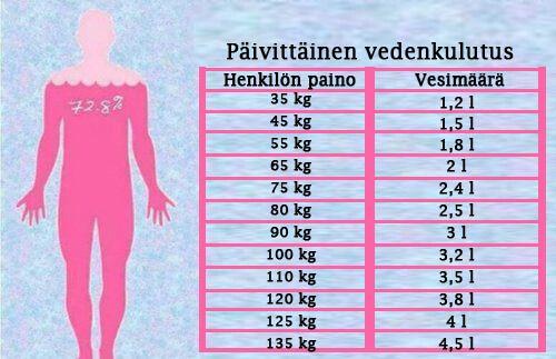 Vaikka jokaisen ihmisen vedentarve on erilainen, yleisenä nyrkkisääntönä voidaan sanoa, että vettä tulisi juoda kaksi litraa päivässä.