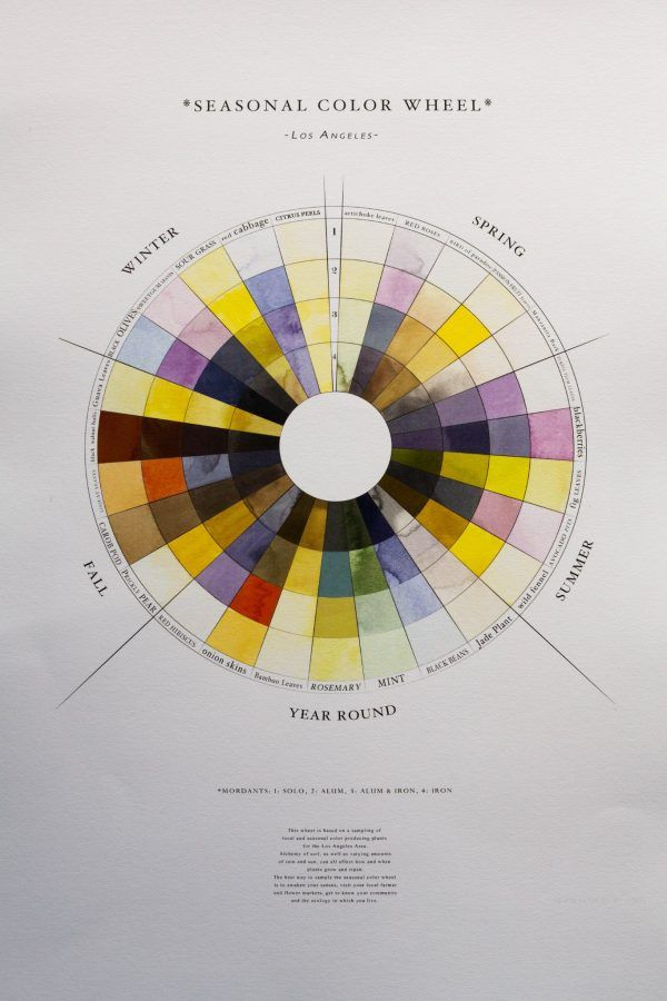 The Seasonal Color Wheel By Sasha Duerr Color Wheel Season