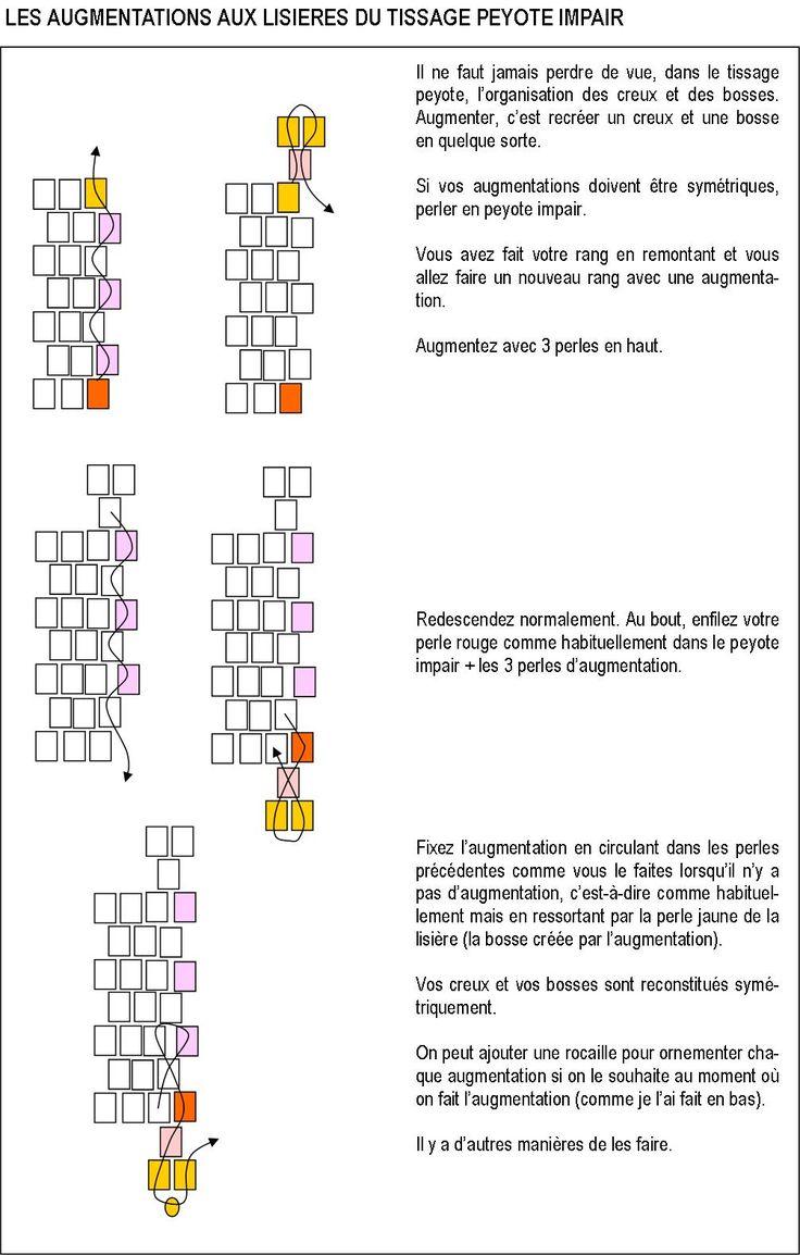 Extrem Plus de 25 idées uniques dans la catégorie Techniques perles sur  FQ38