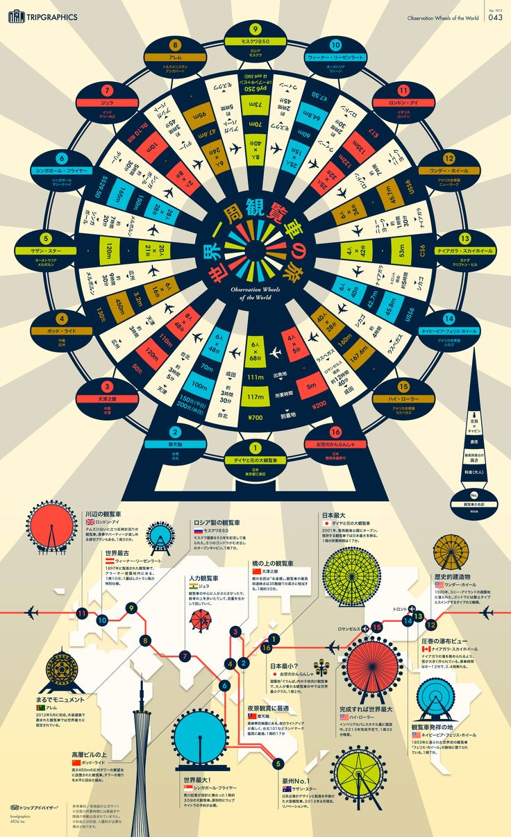 世界一周観覧車の旅 トリップアドバイザーのインフォグラフィックスで世界の旅が見える