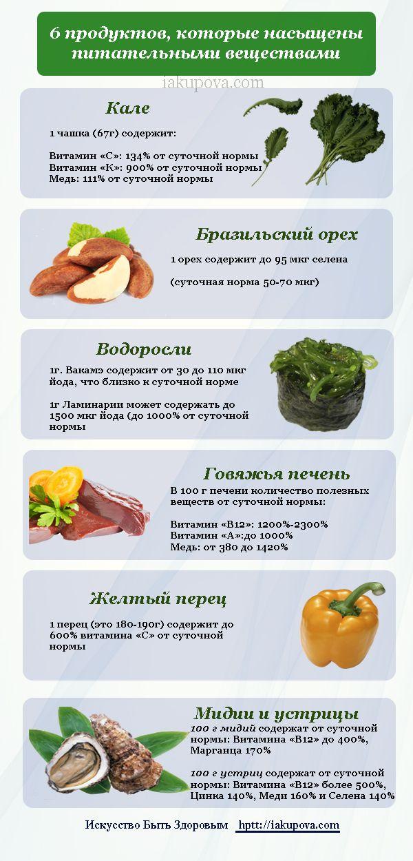 инфографика - продукты богатые пимтательными веществами