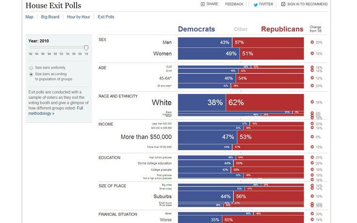House Exit Polls (NYT_1007)
