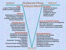 Resultado de imagen para politica nacional de educacion ambiental lineamientos conceptuales basicos