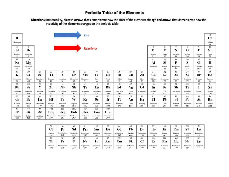 74 best SNC1D - Chemistry Atoms, Elements, and Compounds - Fall - best of periodic table of elements handout