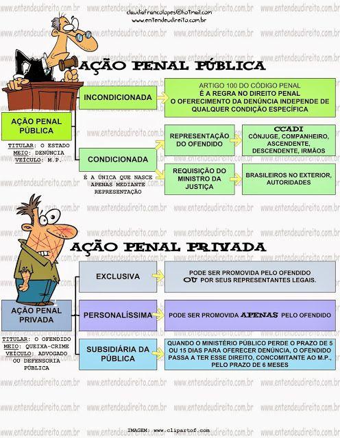 CLASSIFICAÇÃO DAS AÇÕES Penal
