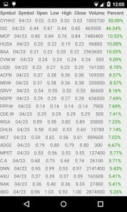 Penny Stock List To Watch