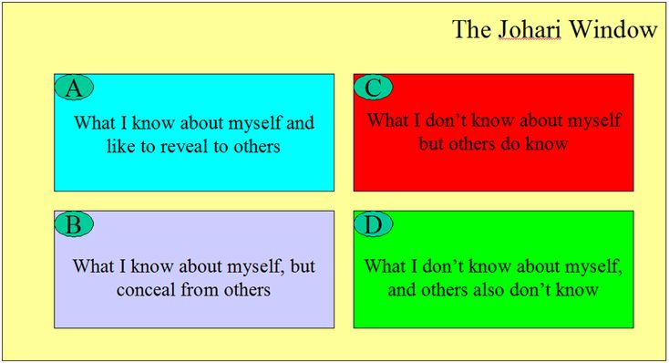 the importance of the joharis window to teachers Understanding yourself and others - johari window model workbook this is a 8 page workbook that introduces the topic of the johari window this is a widely used model for understanding and training in a pedagogy and professional development / theories of teaching and learning.