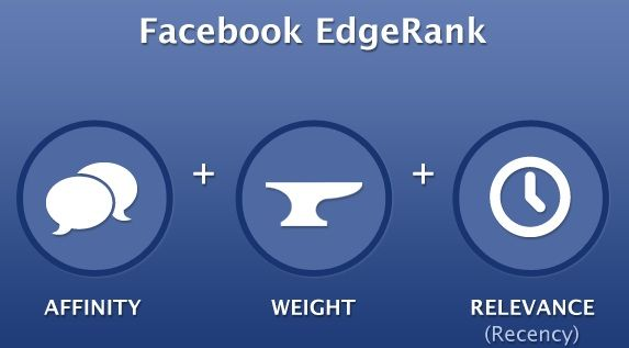 Master Facebook EdgeRank And How To Increase Your Facebook Presence | Marketing Agency