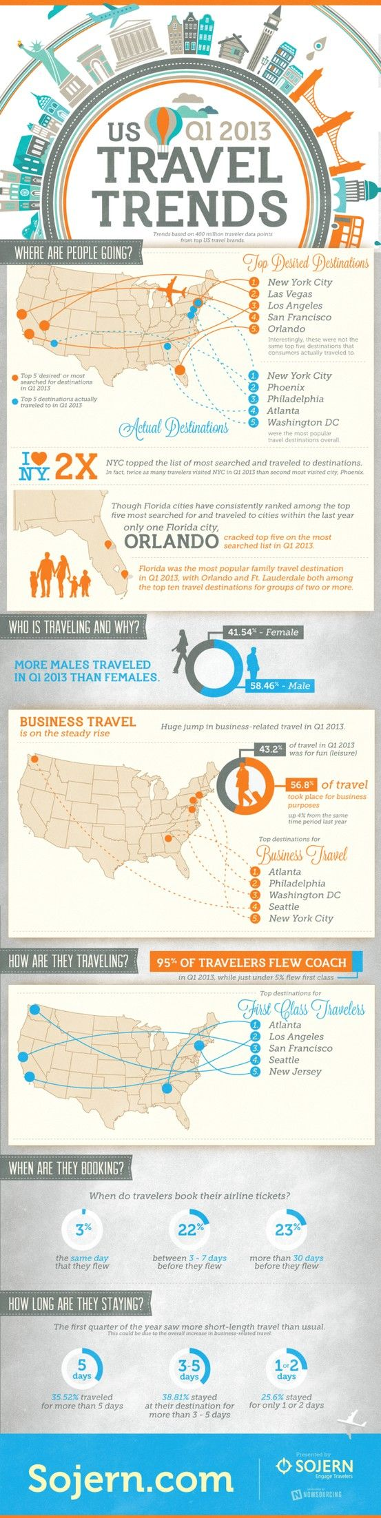US Travel trends #infografia #infographic #tourism