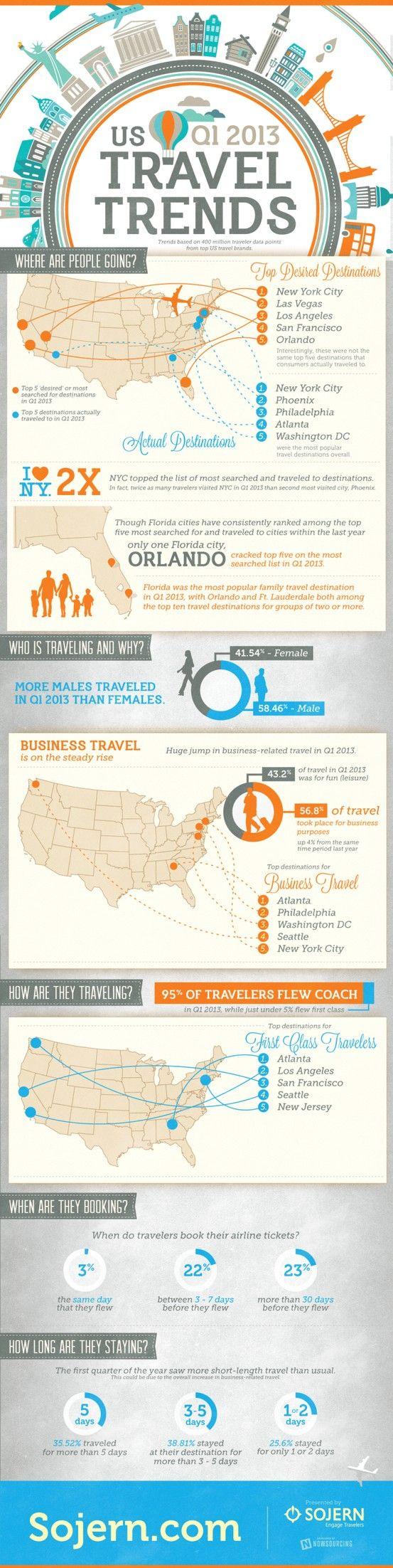 US Travel trends #infografia #infographic #tourism