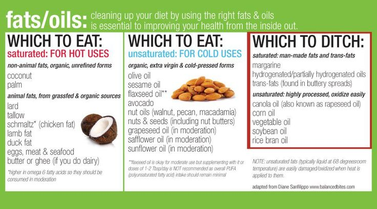 37 best food awareness images on pinterest eat healthy health make it easy on yourself and check out this guide to fats and oils from balanced fandeluxe Image collections