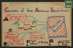 Revolutionary Thinking Maps: Causes of the American Revolution