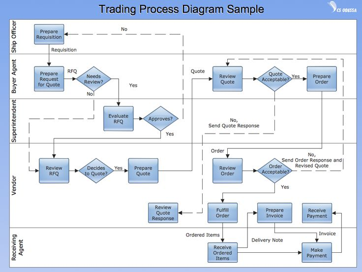 Option trading flowchart