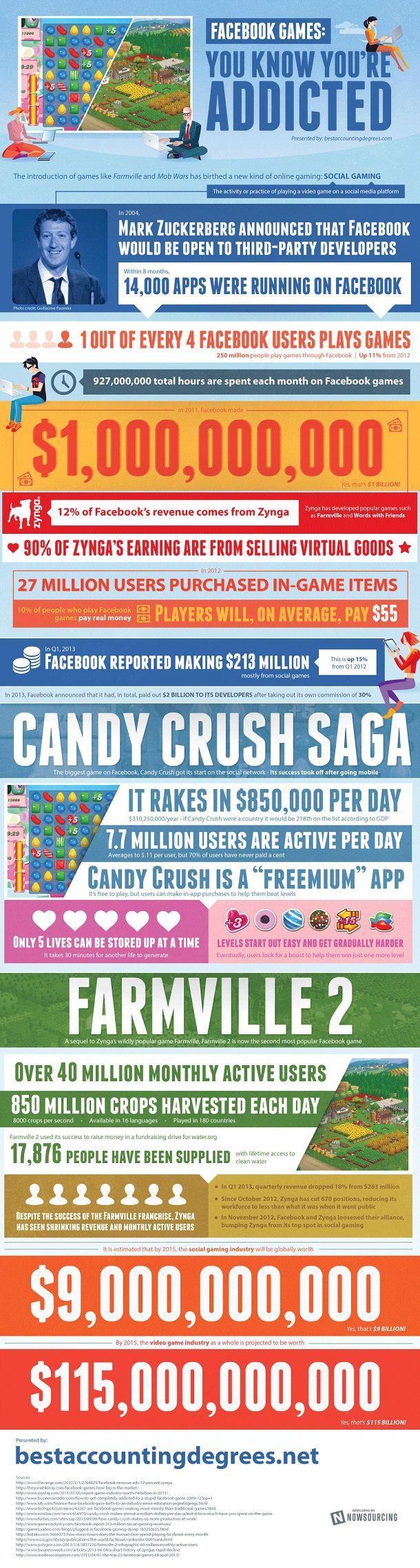 infografis keuntungan  facebook dari game