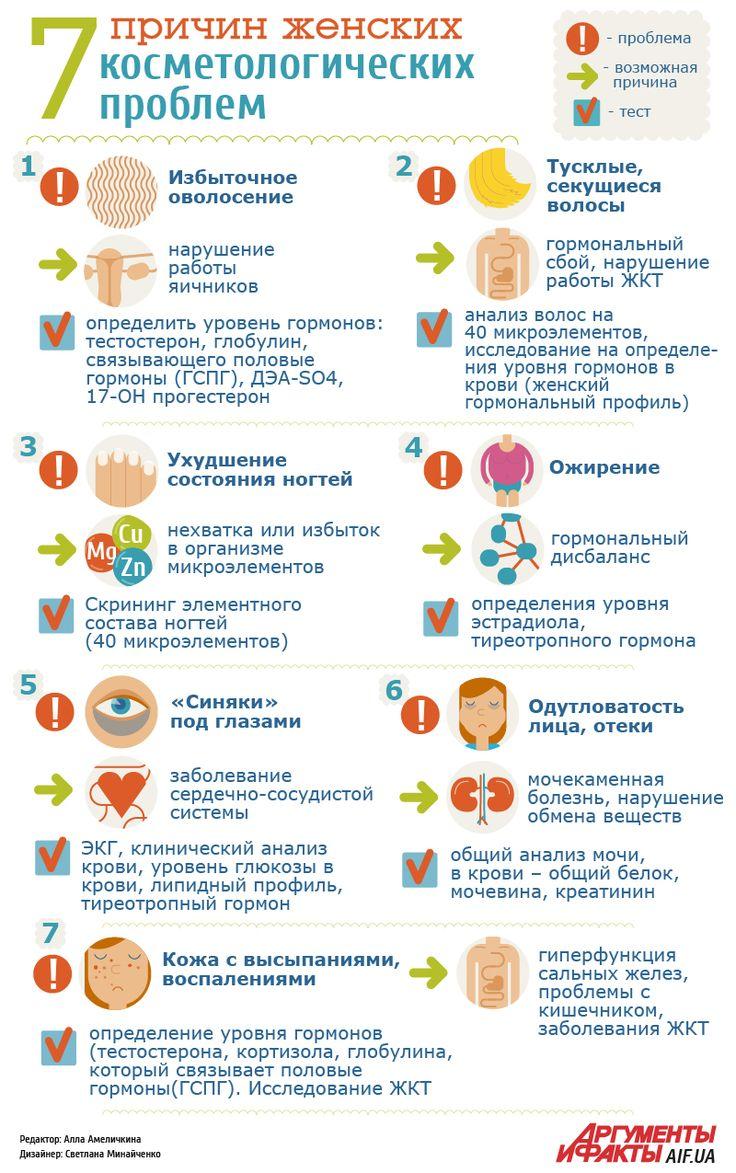 Топ-7 причин женских косметологических проблем | Секреты красоты | Здоровье | АиФ Украина