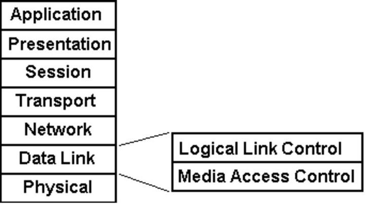 LLC Layer (Logical Link Control): Data Link Layer Of OSI