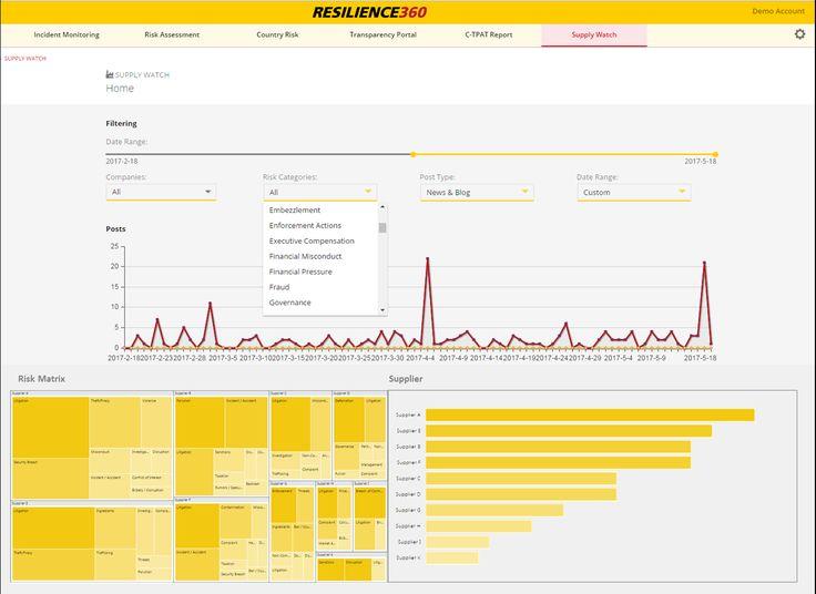 DHL Supply Watch Maschinelles Lernen hilft bei Früherkennung von - risk assessment report