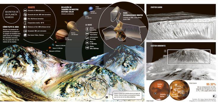 Agua salada corre por montes de Marte, pero ¿contiene vida?