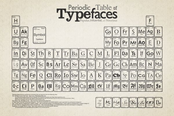 Periodic Table of Typefaces by Cam Wilde, via Behance